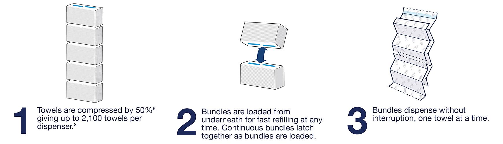 Tork PeakServe bundles dispense without interruption, one towel at a time