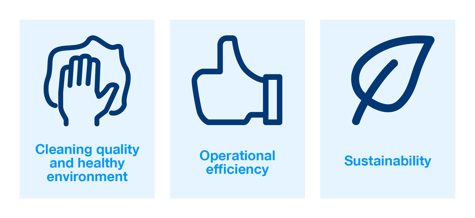 Facility manager priorities, cleaning, operational efficiency, sustainability